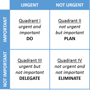 prioriteitenmatrix