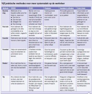 vijf praktische methodes voor meer systematiek